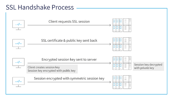 SSL Handshake Process