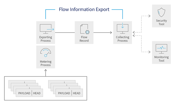 IPFIX Protocol