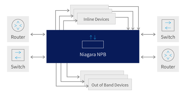 NPB monitoring points