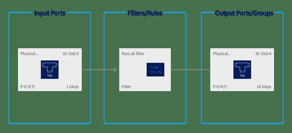pass-all filter