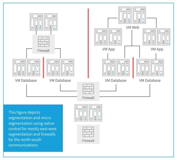 micro segmentation