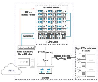 Diagram 1 - Call Scenario