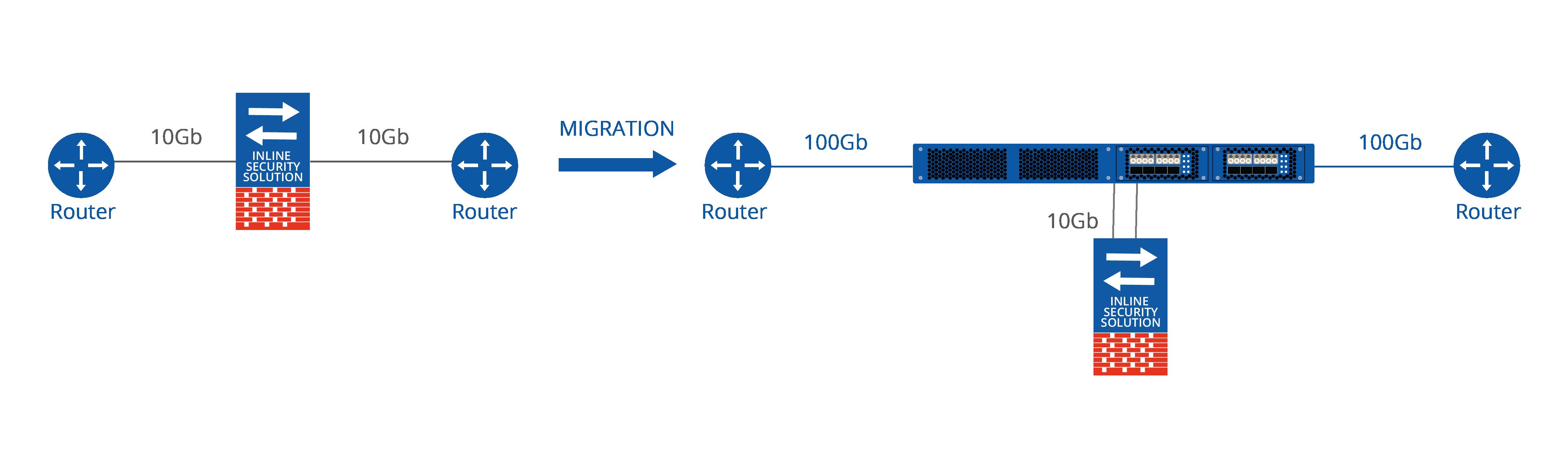 10Gb - 100Gb Migration diagram (1).png
