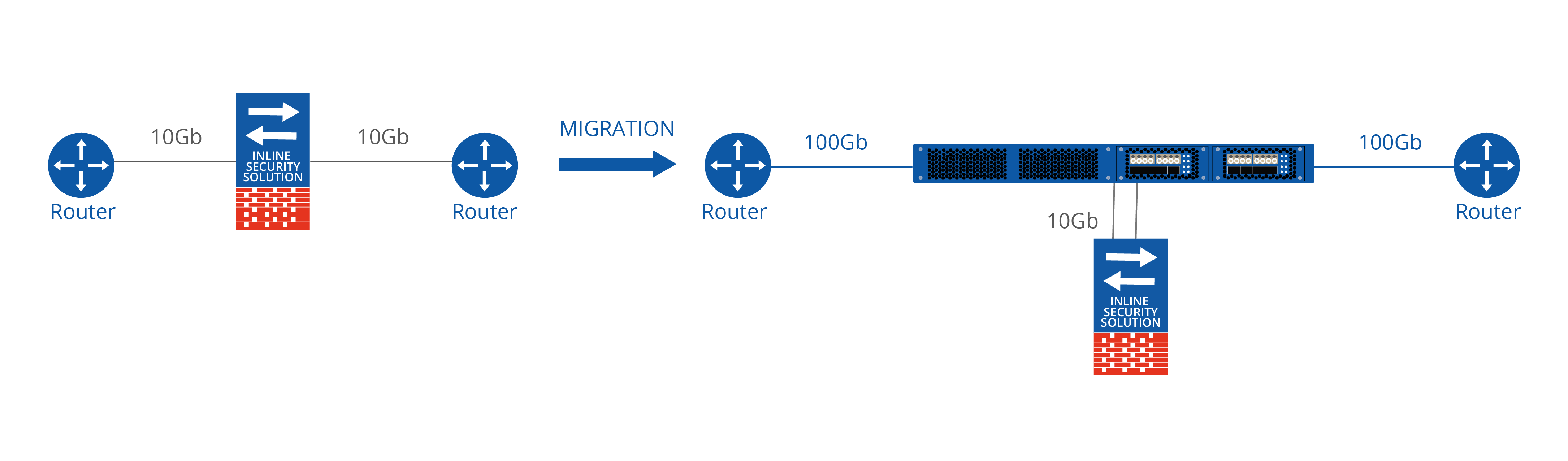 10Gb - 100Gb Migration diagram (1).png