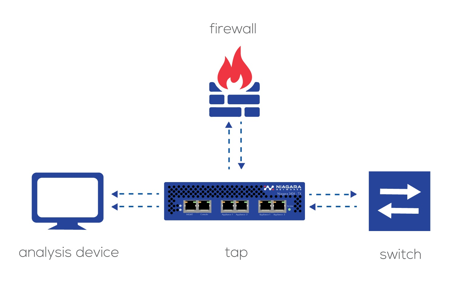 Network TAP zero packet loss