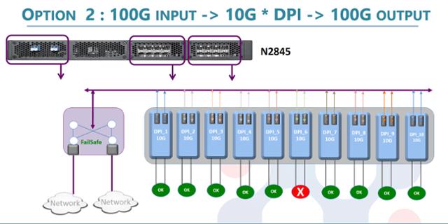 100G inline device