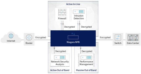 TLS De-Cryption and Re-Encryption