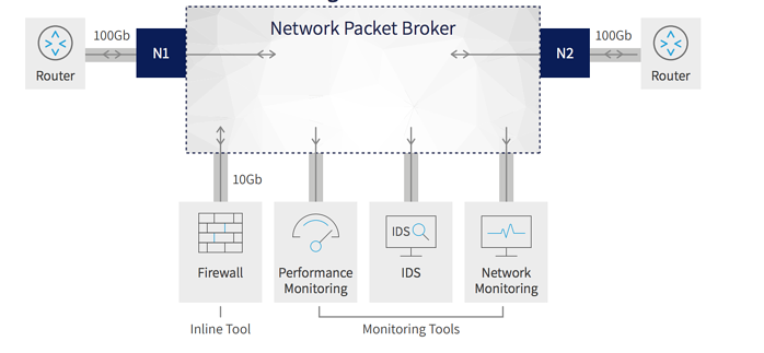 Migrating Security Services to a 100Gb Network next-generation network packet brokers
