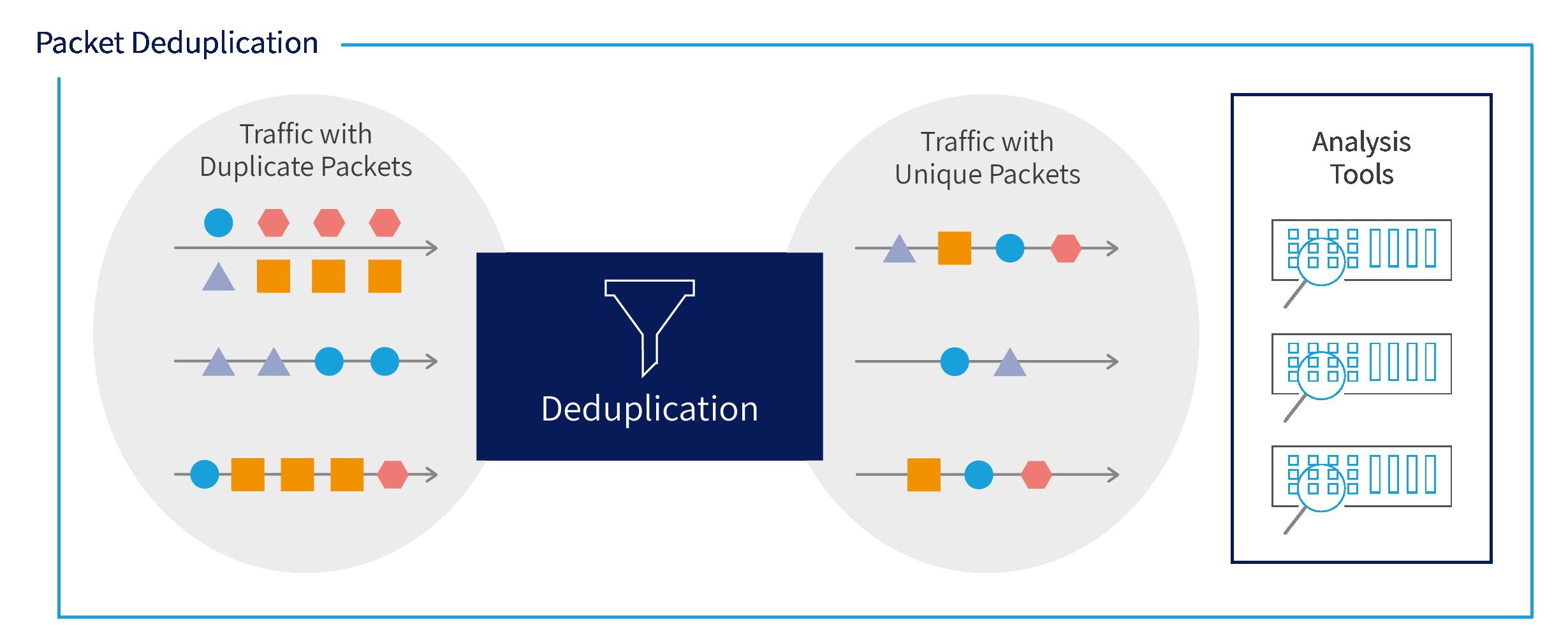 packet deduplication