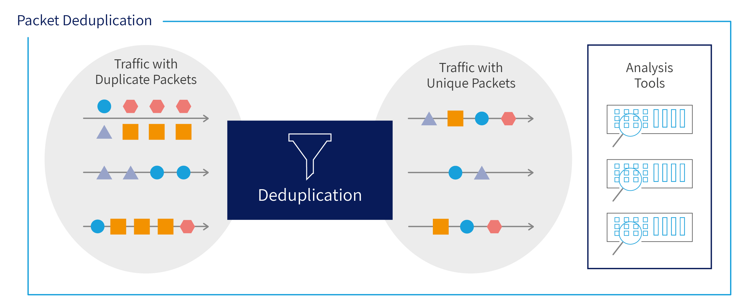 packet deduplication