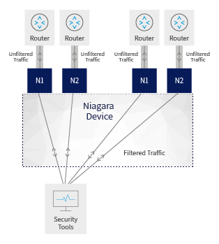 optimizing network security tool performance traffic management security tools network packet broker inline out of band bypass protection