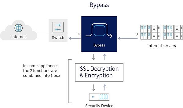 ssl decryption