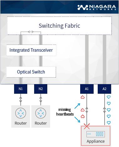 SDN network