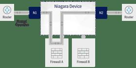 Niagara Device