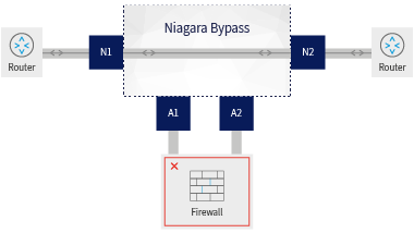 Bypass of Failed Inline Device