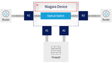 Bypass of Failed Bypass Switch