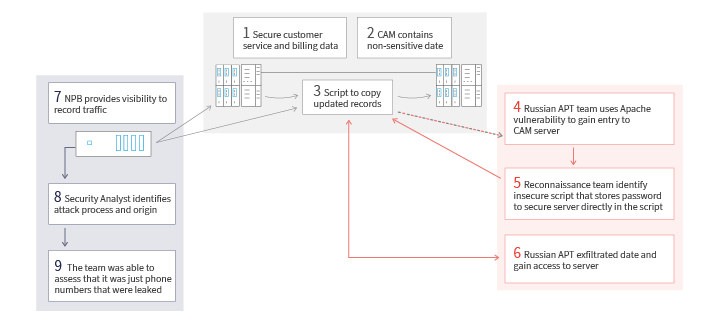 How to Effectively Investigate Data Leaks network security tools monitoring infrastructure visibility layer data leaks