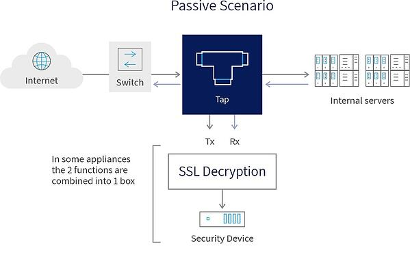 SSL Decryption: Active Vs Passive
