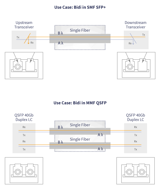 network capacity planning bidi optical technology sufficient bandwith
