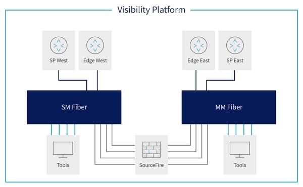 visibility platform